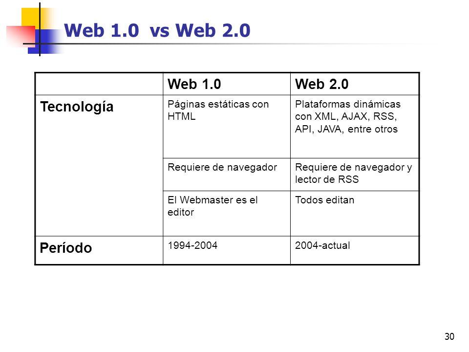 30 Web 1.0 vs Web 2.0 Web 1.0Web 2.0 Tecnología Páginas estáticas con HTML Plataformas dinámicas con XML, AJAX, RSS, API, JAVA, entre otros Requiere d