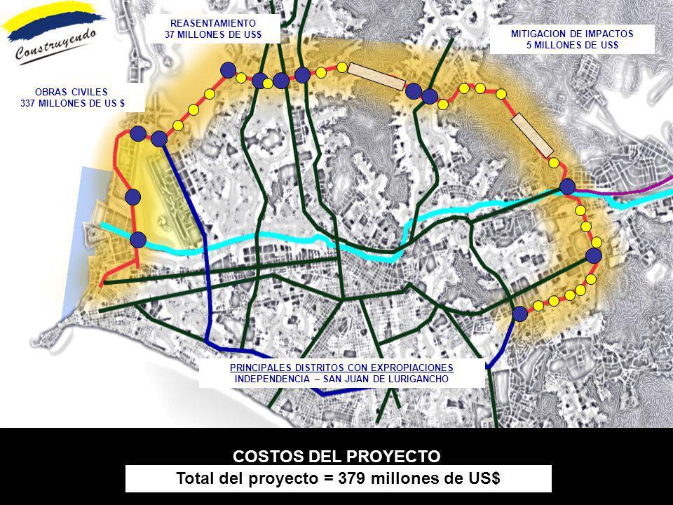COSTOS DEL PROYECTO OBRAS CIVILES 337 MILLONES DE US $ REASENTAMIENTO 37 MILLONES DE US$ MITIGACION DE IMPACTOS 5 MILLONES DE US$ Total del proyecto =