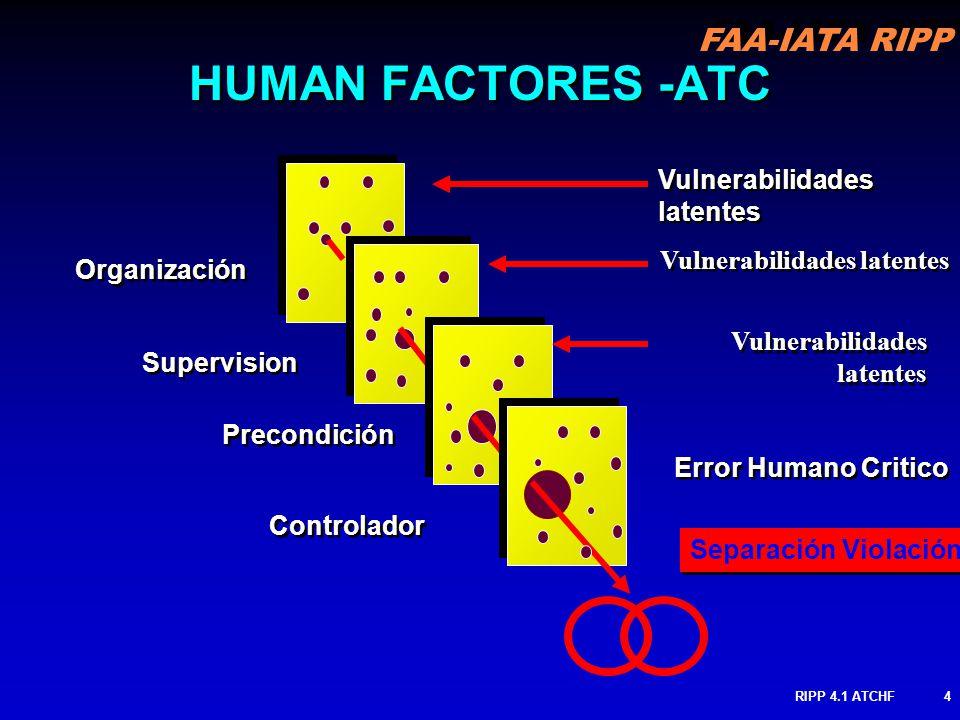 FAA-IATA RIPP RIPP 4.1 ATCHF4 Organización Supervision Precondición Controlador HUMAN FACTORES -ATC Vulnerabilidades latentes Vulnerabilidades latente