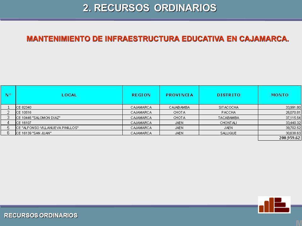 RECURSOS ORDINARIOS MANTENIMIENTO DE INFRAESTRUCTURA EDUCATIVA EN CAJAMARCA. 2. RECURSOS ORDINARIOS