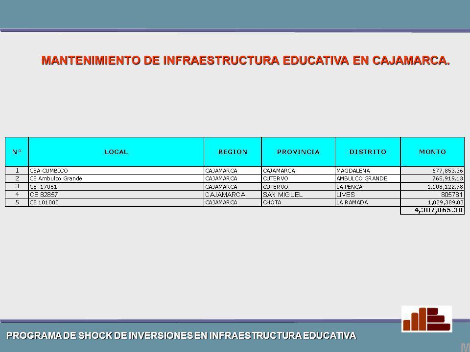 MANTENIMIENTO DE INFRAESTRUCTURA EDUCATIVA EN CAJAMARCA.
