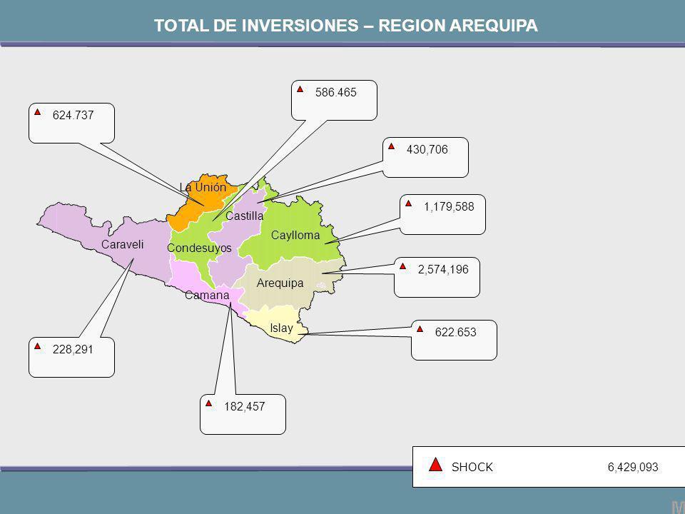 Caraveli La Unión Condesuyos Camana Castilla Caylloma Arequipa Islay SHOCK 6,429,093 624.737 TOTAL DE INVERSIONES – REGION AREQUIPA 622.653 2,574,196 1,179,588 430,706 586.465 182,457 228,291