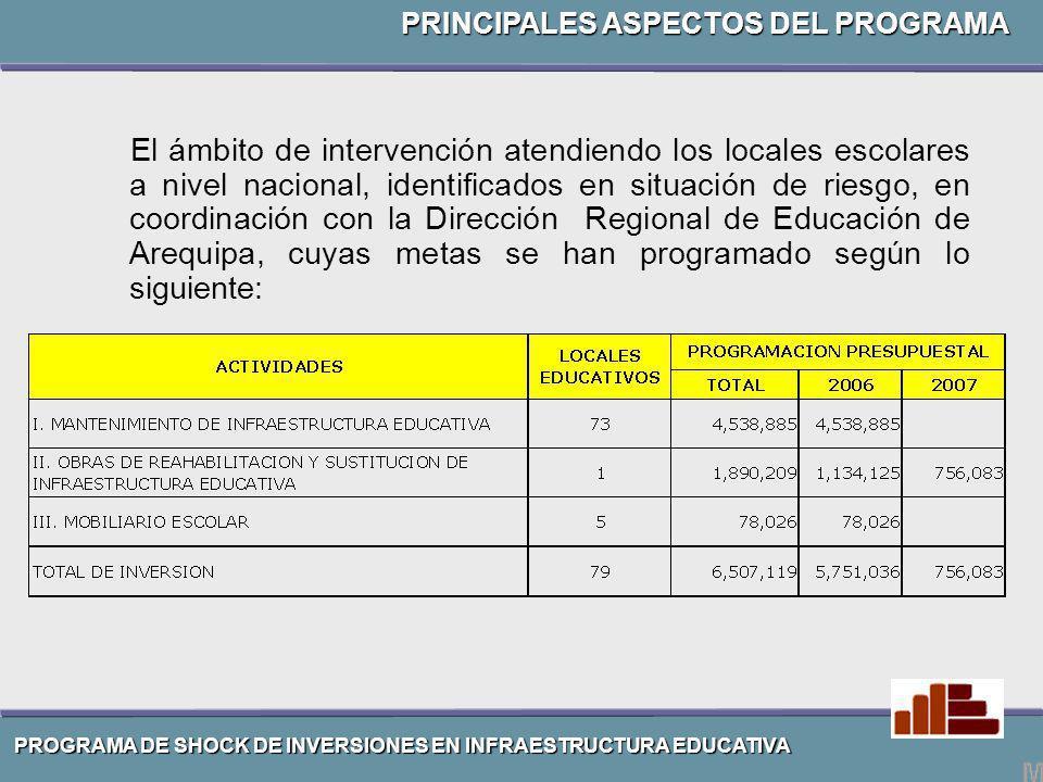 El ámbito de intervención atendiendo los locales escolares a nivel nacional, identificados en situación de riesgo, en coordinación con la Dirección Re