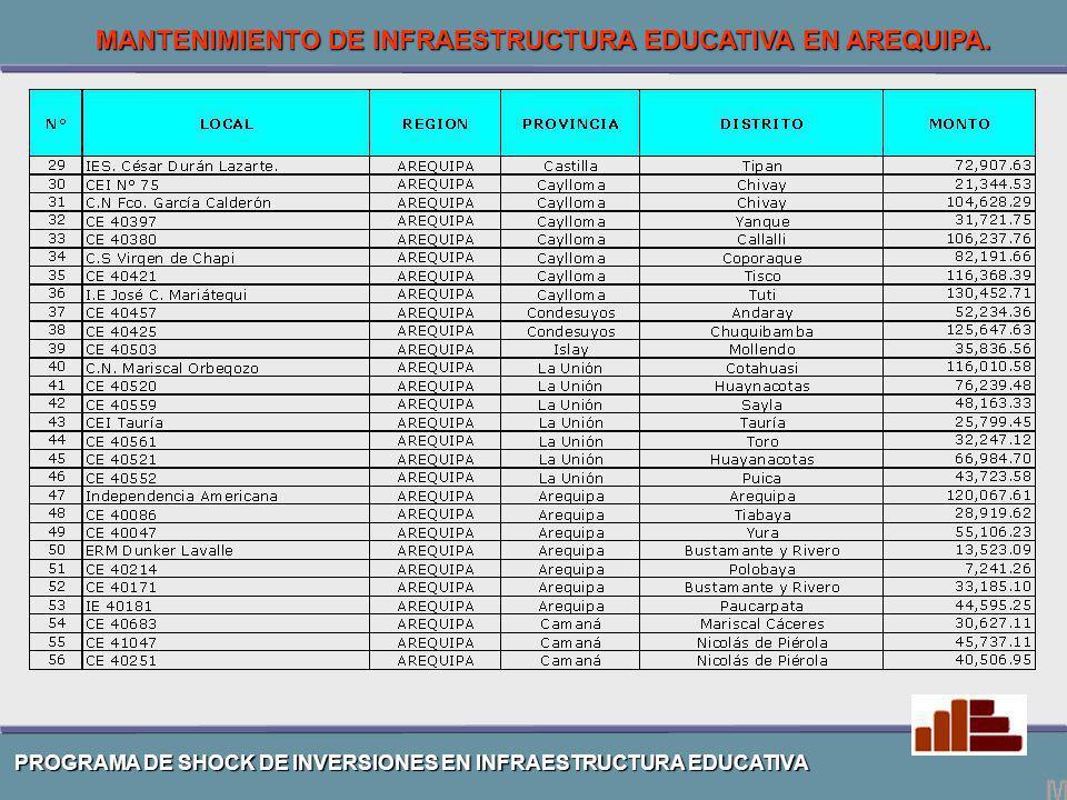 PROGRAMA DE SHOCK DE INVERSIONES EN INFRAESTRUCTURA EDUCATIVA MANTENIMIENTO DE INFRAESTRUCTURA EDUCATIVA EN AREQUIPA.