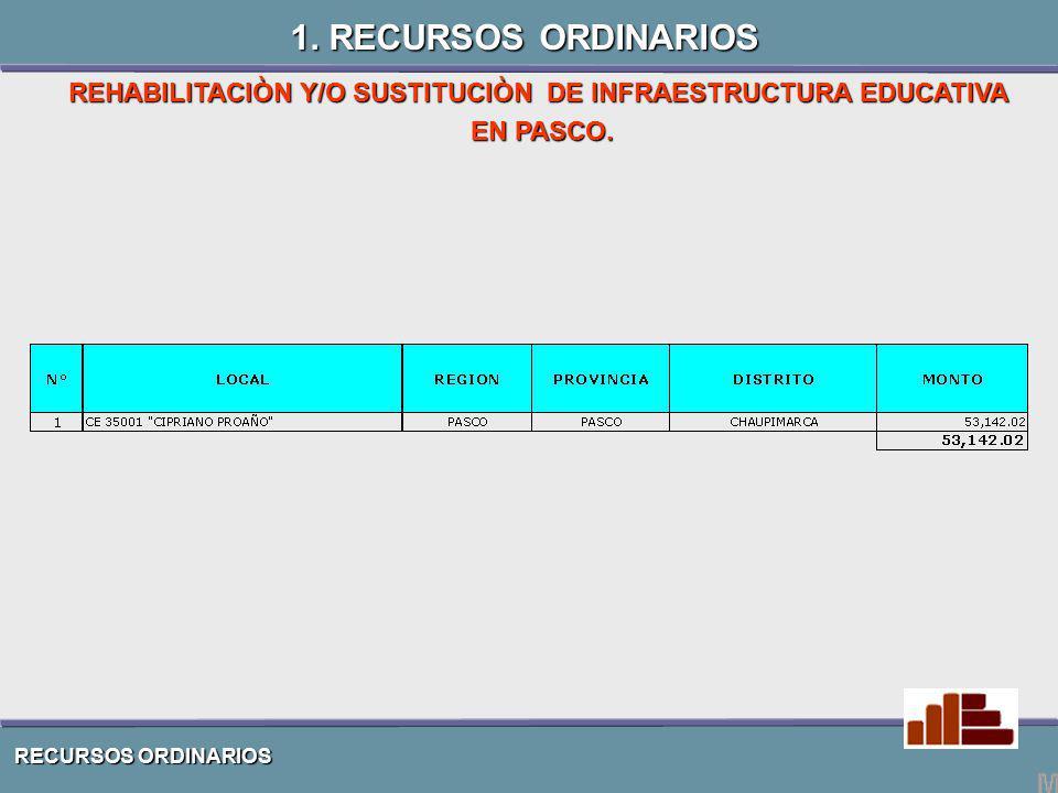 RECURSOS ORDINARIOS REHABILITACIÒN Y/O SUSTITUCIÒN DE INFRAESTRUCTURA EDUCATIVA EN PASCO. 1. RECURSOS ORDINARIOS