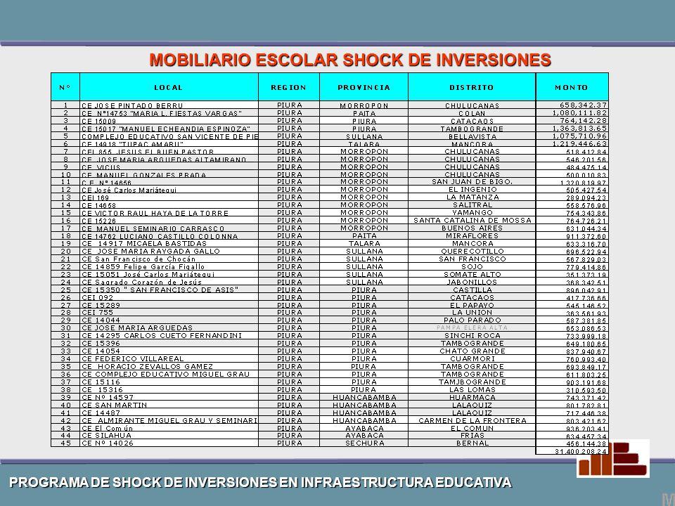 PROGRAMA DE SHOCK DE INVERSIONES EN INFRAESTRUCTURA EDUCATIVA MOBILIARIO ESCOLAR SHOCK DE INVERSIONES EN PIURA.