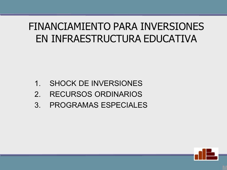 RECURSOS ORDINARIOS MANTENIMIENTO DE INFRAESTRUCTURA EDUCATIVA EN PIURA. RECURSOS ORDINARIOS
