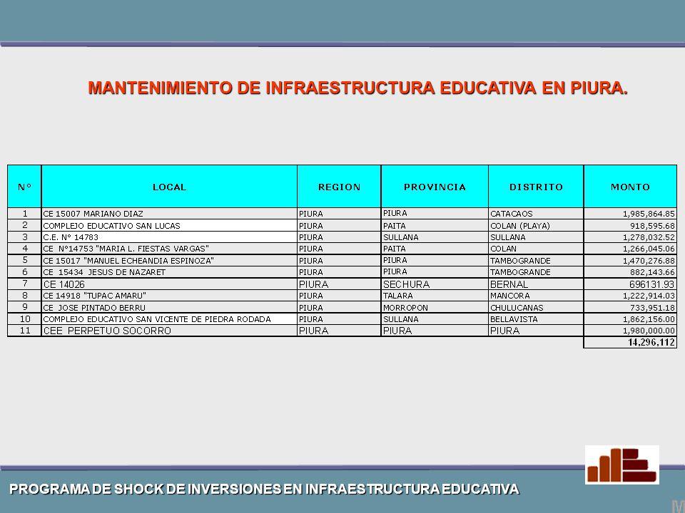 MANTENIMIENTO DE INFRAESTRUCTURA EDUCATIVA EN PIURA.