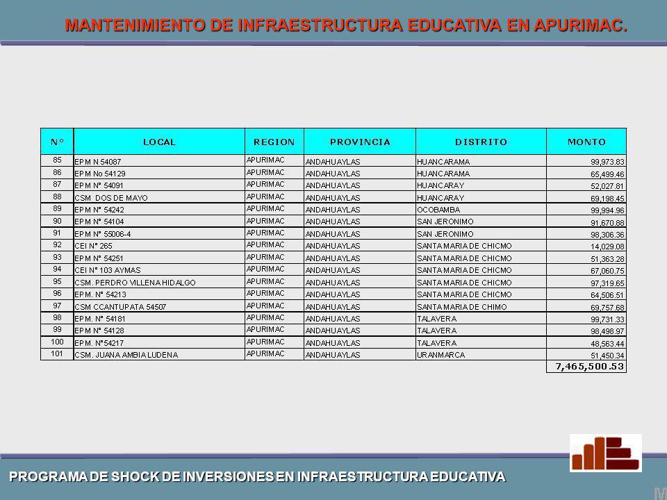 PROGRAMA DE SHOCK DE INVERSIONES EN INFRAESTRUCTURA EDUCATIVA