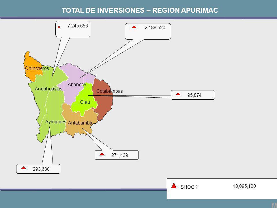 Chincheros Andahuaylas Aymaraes Antabamba Abancay Grau Cotabambas 2,188,520 SHOCK 10,095,120 TOTAL DE INVERSIONES – REGION APURIMAC 271,439 7,245,656 95,874 293,630