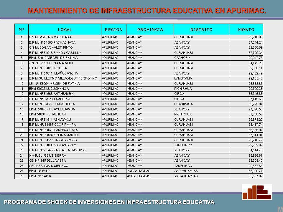 MANTENIMIENTO DE INFRAESTRUCTURA EDUCATIVA EN APURIMAC.