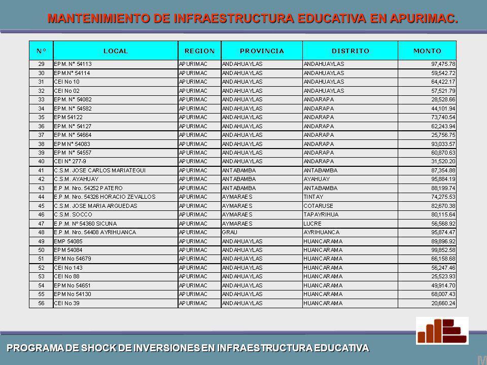 PROGRAMA DE SHOCK DE INVERSIONES EN INFRAESTRUCTURA EDUCATIVA MANTENIMIENTO DE INFRAESTRUCTURA EDUCATIVA EN APURIMAC.