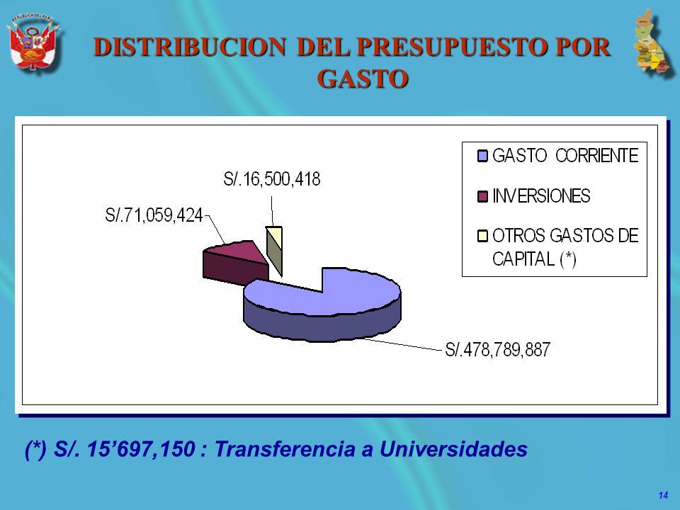 14 DISTRIBUCION DEL PRESUPUESTO POR GASTO (*) S/. 15697,150 : Transferencia a Universidades