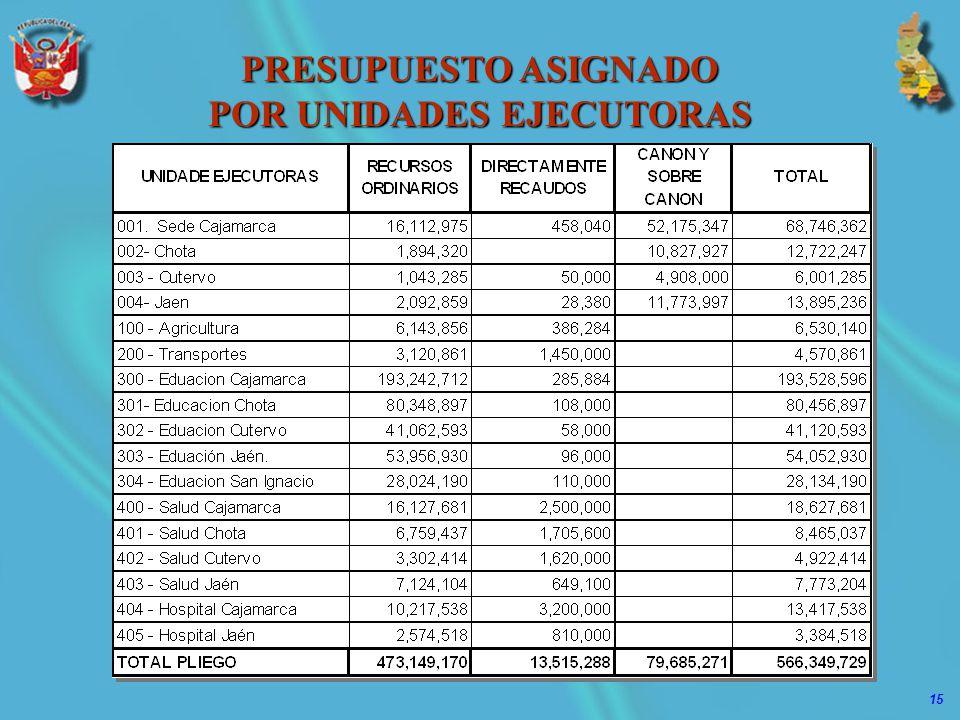 15 PRESUPUESTO ASIGNADO POR UNIDADES EJECUTORAS