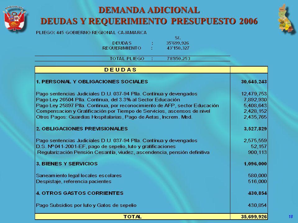 18 DEMANDA ADICIONAL DEUDAS Y REQUERIMIENTO PRESUPUESTO 2006
