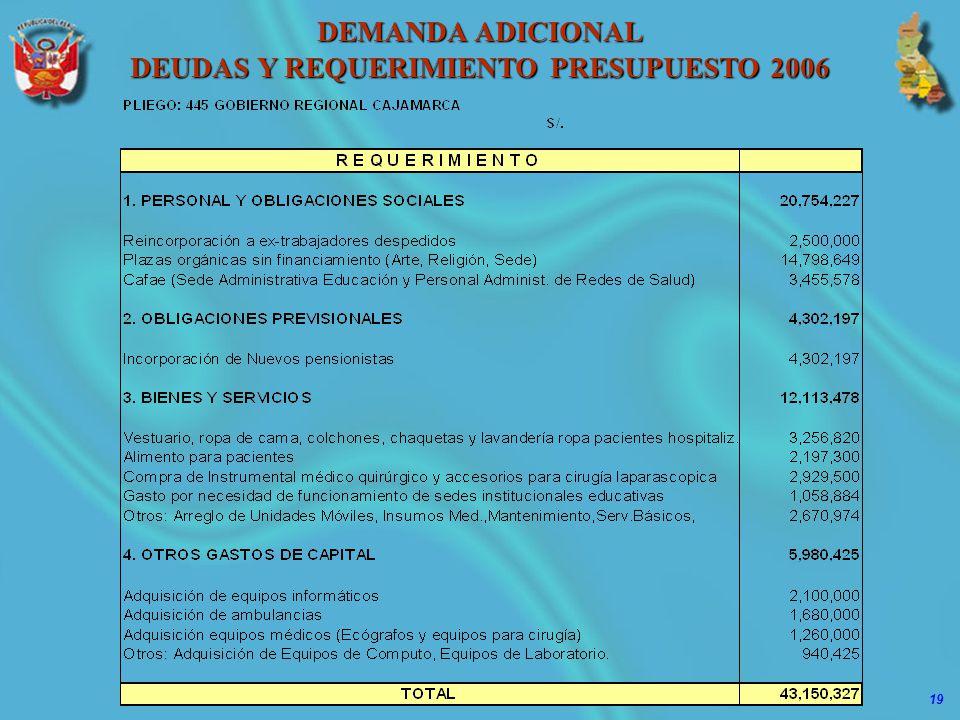 19 DEMANDA ADICIONAL DEUDAS Y REQUERIMIENTO PRESUPUESTO 2006