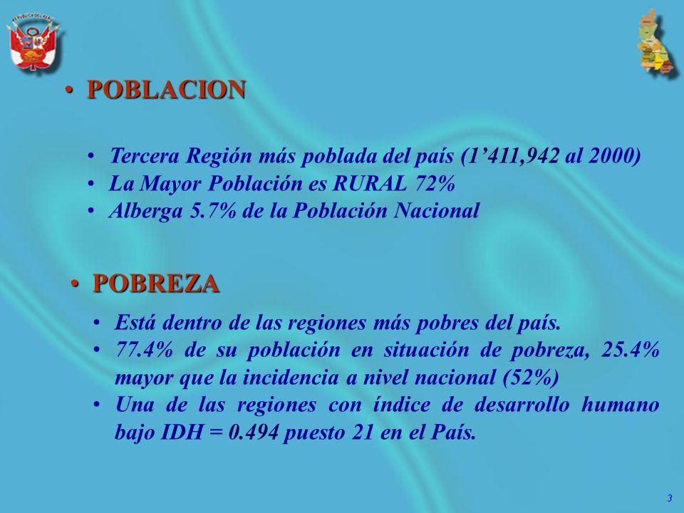 3 Tercera Región más poblada del país (1411,942 al 2000) La Mayor Población es RURAL 72% Alberga 5.7% de la Población Nacional POBLACIONPOBLACION Está