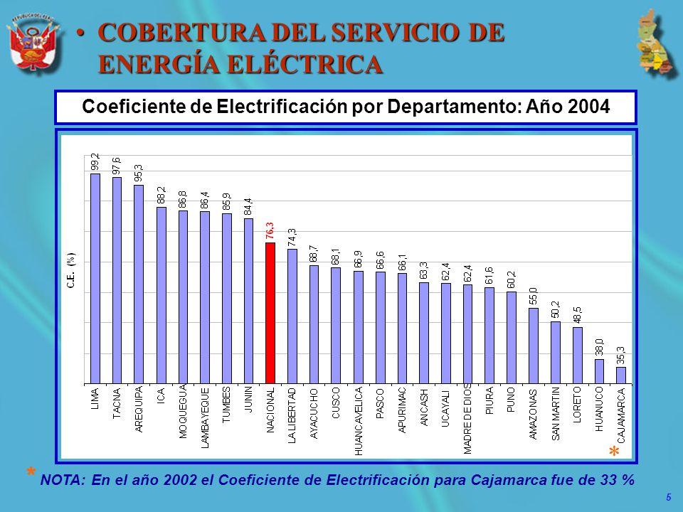 5 COBERTURA DEL SERVICIO DE ENERGÍA ELÉCTRICACOBERTURA DEL SERVICIO DE ENERGÍA ELÉCTRICA * NOTA: En el año 2002 el Coeficiente de Electrificación para