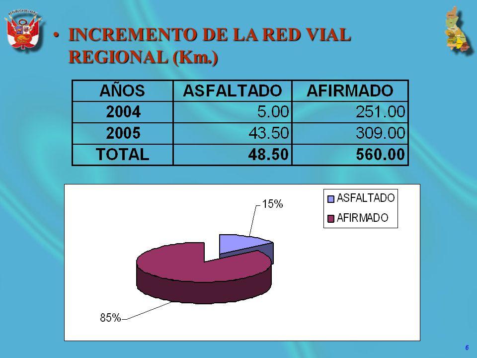 6 INCREMENTO DE LA RED VIAL REGIONAL (Km.)INCREMENTO DE LA RED VIAL REGIONAL (Km.)