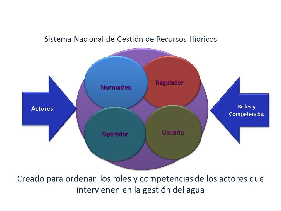 ReguladorReguladorNormativoNormativo UsuarioUsuario OperadorOperador Actores Roles y Competencias Roles y Competencias Creado para ordenar los roles y competencias de los actores que intervienen en la gestión del agua Sistema Nacional de Gestión de Recursos Hídricos