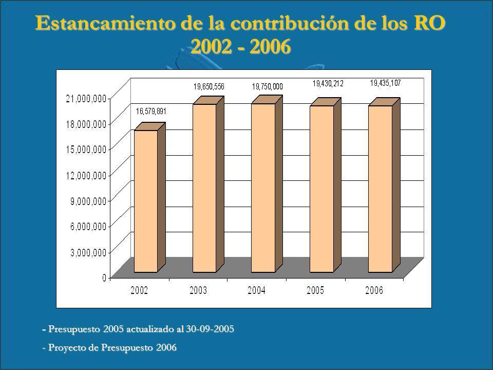 Dependencia de la cooperación internacional 2002 – 2005 * Actualizado al 30-09-2005 * Actualizado al 30-09-2005 74% 29% 71% 26% 62% 38% 58% 42%