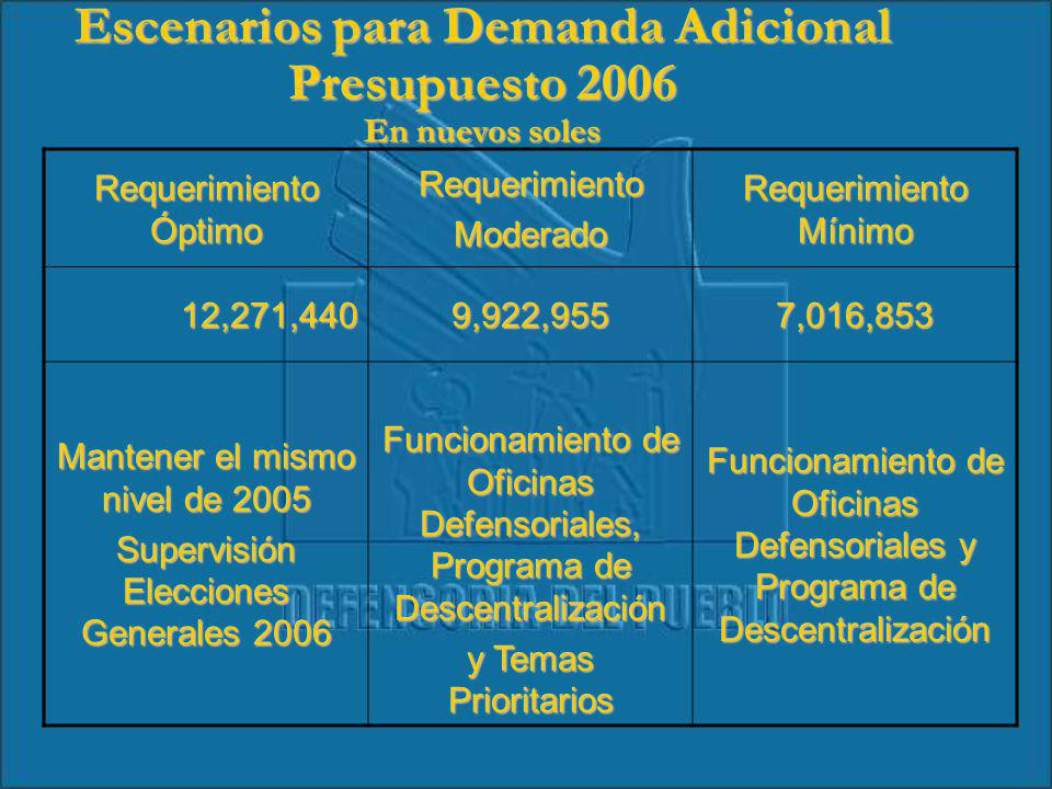 Requerimiento Óptimo RequerimientoModerado Requerimiento Mínimo 12,271,4409,922,9557,016,853 Mantener el mismo nivel de 2005 Supervisión Elecciones Generales 2006 Funcionamiento de Oficinas Defensoriales, Programa de Descentralización y Temas Prioritarios Funcionamiento de Oficinas Defensoriales y Programa de Descentralización Escenarios para Demanda Adicional Presupuesto 2006 En nuevos soles