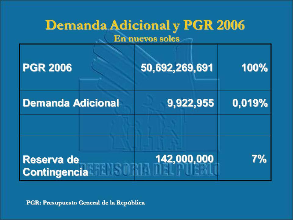 Demanda Adicional y PGR 2006 En nuevos soles PGR 2006 50,692,269,691 50,692,269,691 100% 100% Demanda Adicional 9,922,955 9,922,955 0,019% 0,019% Reserva de Contingencia 142,000,000 142,000,000 7% 7% PGR: Presupuesto General de la República
