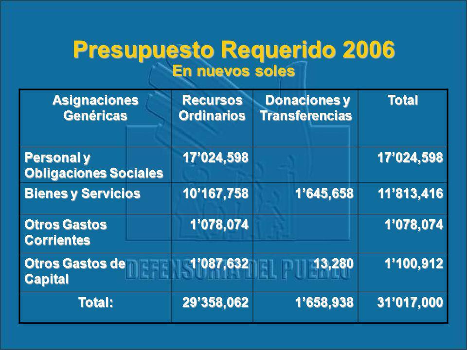 Asignación Presupuestal 2006 2006
