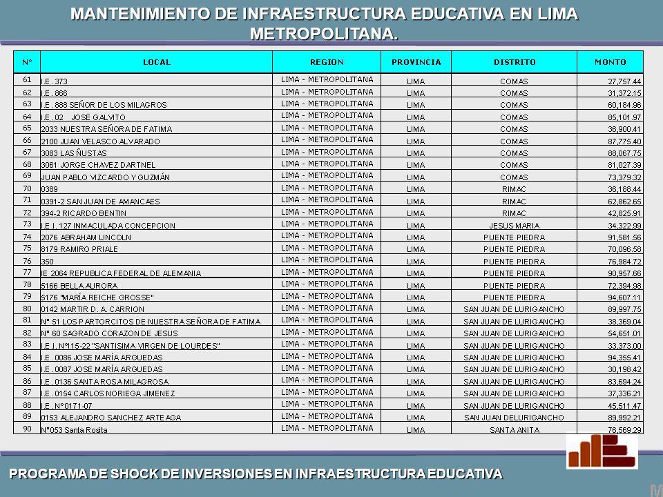 MANTENIMIENTO DE INFRAESTRUCTURA EDUCATIVA EN LIMA METROPOLITANA.