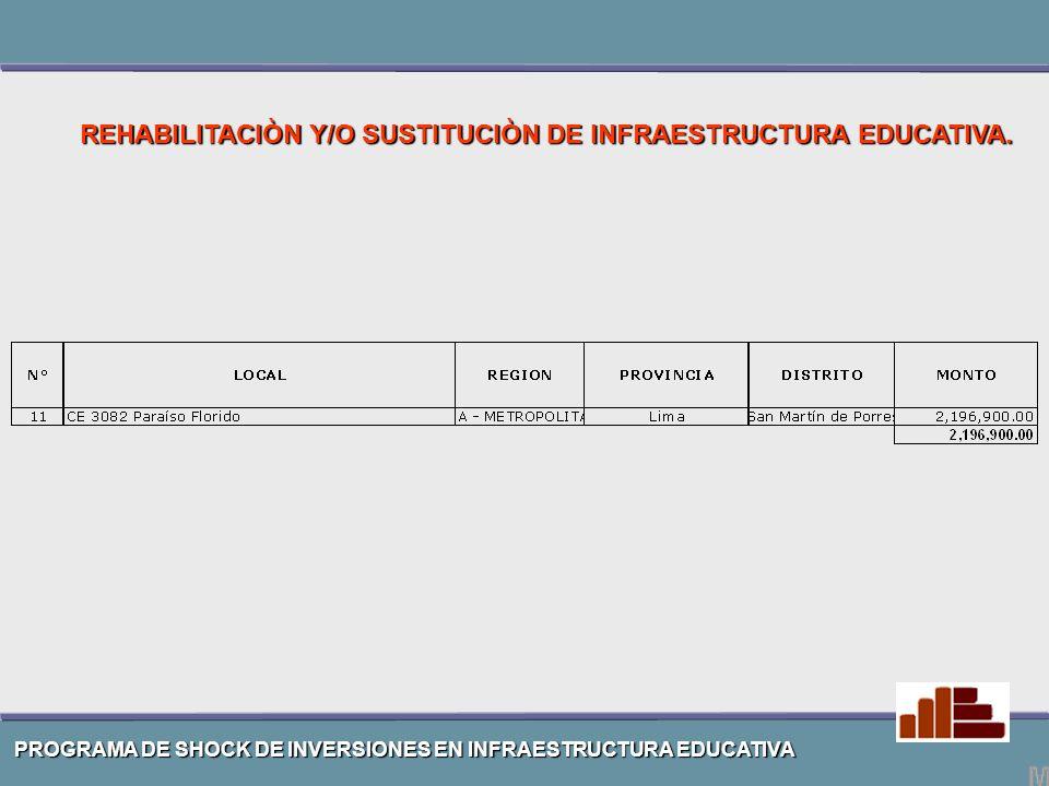 REHABILITACIÒN Y/O SUSTITUCIÒN DE INFRAESTRUCTURA EDUCATIVA.