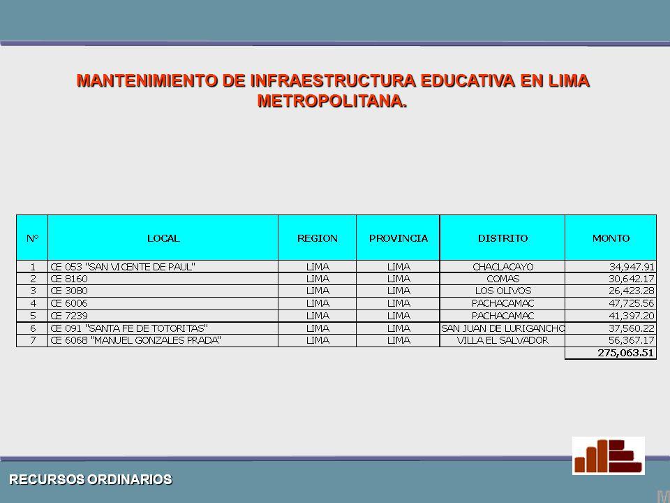RECURSOS ORDINARIOS MANTENIMIENTO DE INFRAESTRUCTURA EDUCATIVA EN LIMA METROPOLITANA.
