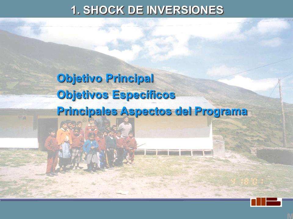 SHOCK REC.ORDINARIOS 22,475,161 1,678,683.51 TOTAL DE INVERSIONES – LIMA METROPOLITANA Lima Metropolitana