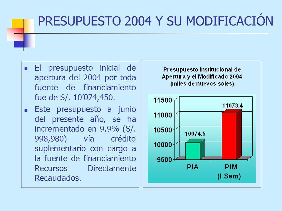 PRESUPUESTO 2004 Y SU MODIFICACIÓN El presupuesto inicial de apertura del 2004 por toda fuente de financiamiento fue de S/. 10074,450. Este presupuest