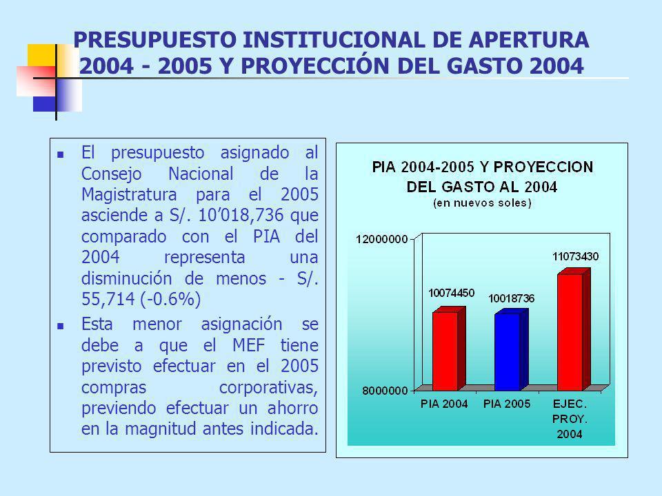 PRESUPUESTO INSTITUCIONAL DE APERTURA 2004 - 2005 Y PROYECCIÓN DEL GASTO 2004 El presupuesto asignado al Consejo Nacional de la Magistratura para el 2