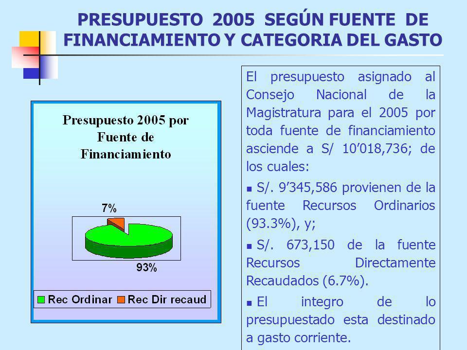 PRESUPUESTO 2005 SEGÚN FUENTE DE FINANCIAMIENTO Y CATEGORIA DEL GASTO El presupuesto asignado al Consejo Nacional de la Magistratura para el 2005 por