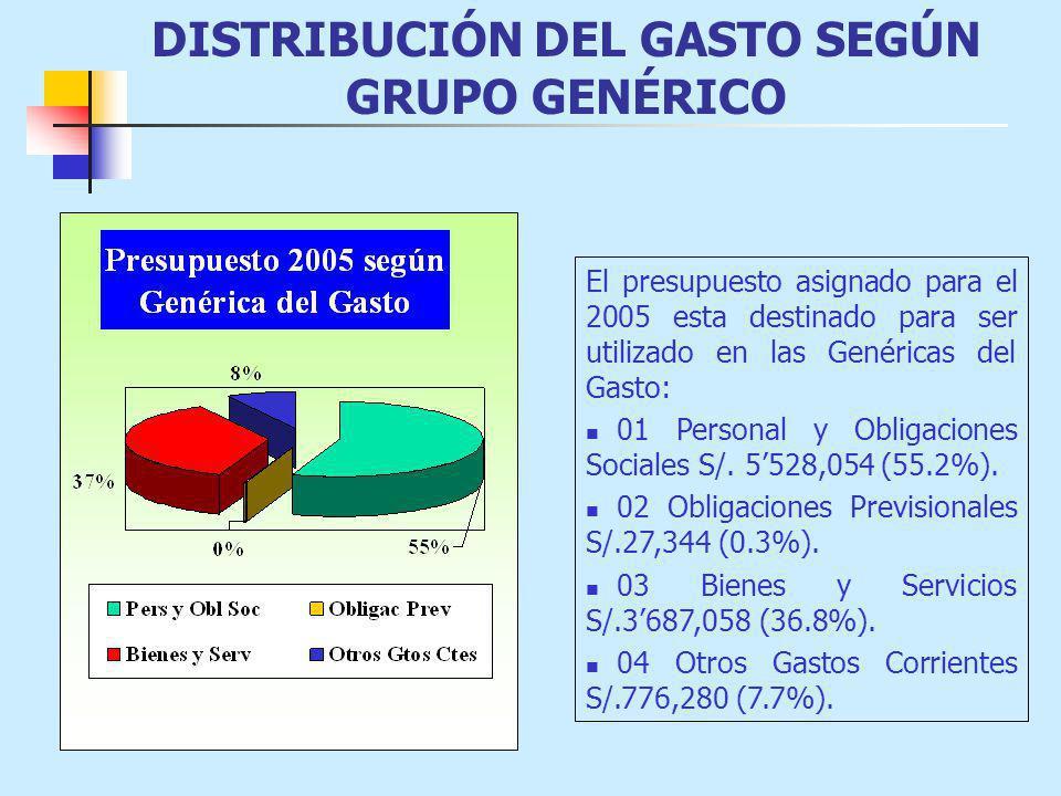 DISTRIBUCIÓN DEL GASTO SEGÚN GRUPO GENÉRICO El presupuesto asignado para el 2005 esta destinado para ser utilizado en las Genéricas del Gasto: 01 Pers