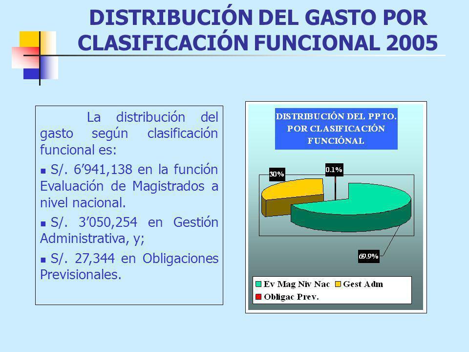 DISTRIBUCIÓN DEL GASTO POR CLASIFICACIÓN FUNCIONAL 2005 La distribución del gasto según clasificación funcional es: S/. 6941,138 en la función Evaluac