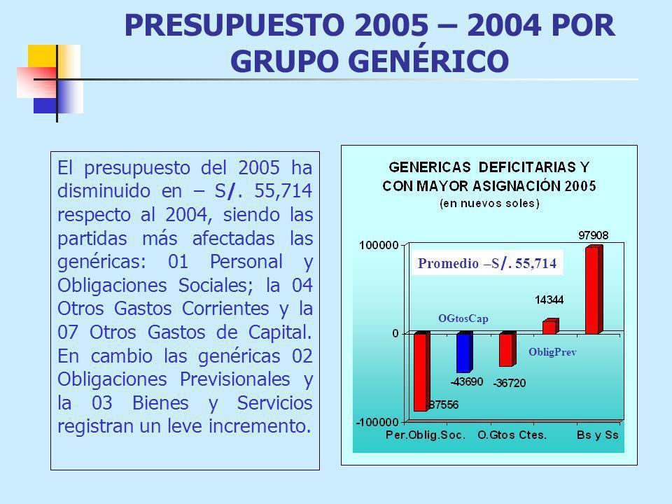 PRESUPUESTO 2005 – 2004 POR GRUPO GENÉRICO El presupuesto del 2005 ha disminuido en – S/. 55,714 respecto al 2004, siendo las partidas más afectadas l