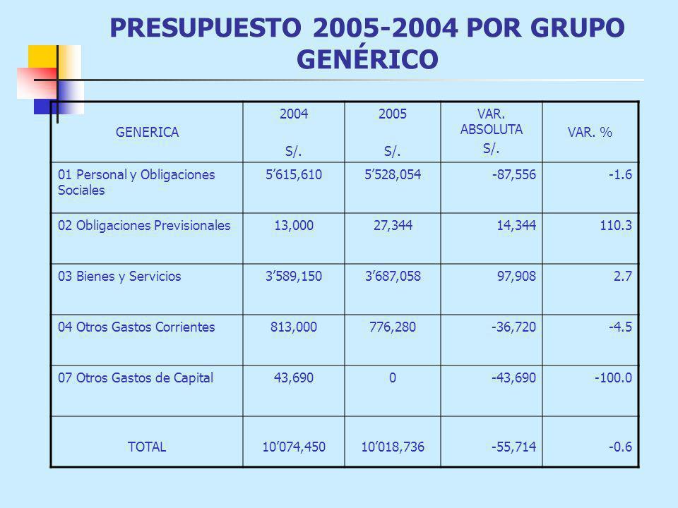 PRESUPUESTO 2005-2004 POR GRUPO GENÉRICO GENERICA 2004 S/. 2005 S/. VAR. ABSOLUTA S/. VAR. % 01 Personal y Obligaciones Sociales 5615,6105528,054-87,5