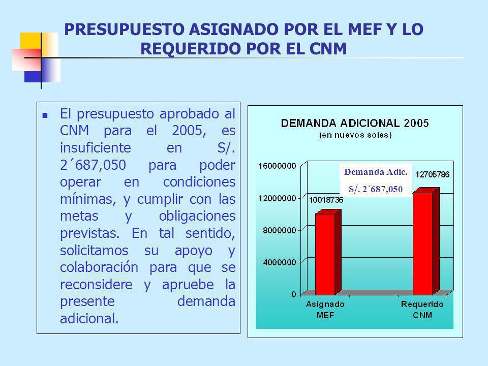 PRESUPUESTO ASIGNADO POR EL MEF Y LO REQUERIDO POR EL CNM El presupuesto aprobado al CNM para el 2005, es insuficiente en S/. 2´687,050 para poder ope