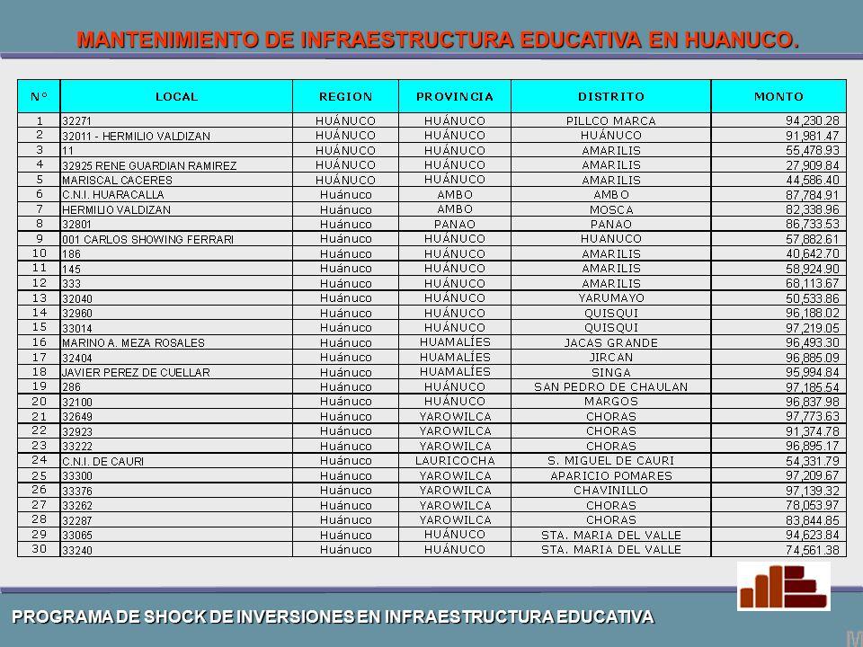 PROGRAMA DE SHOCK DE INVERSIONES EN INFRAESTRUCTURA EDUCATIVA MANTENIMIENTO DE INFRAESTRUCTURA EDUCATIVA EN HUANUCO.