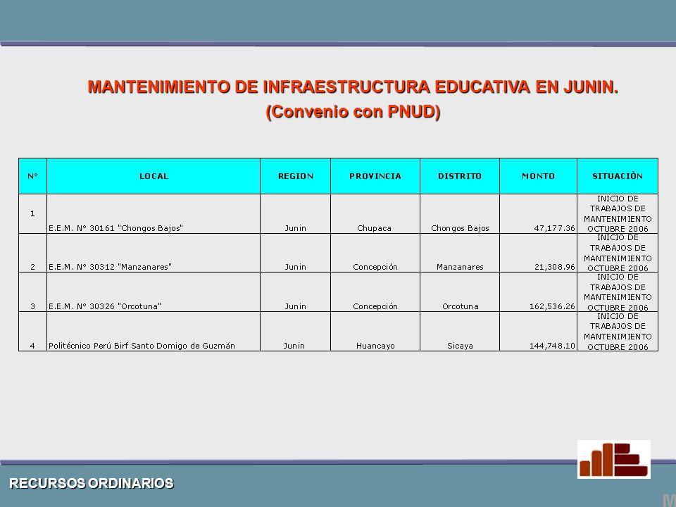RECURSOS ORDINARIOS MANTENIMIENTO DE INFRAESTRUCTURA EDUCATIVA EN JUNIN. (Convenio con PNUD)