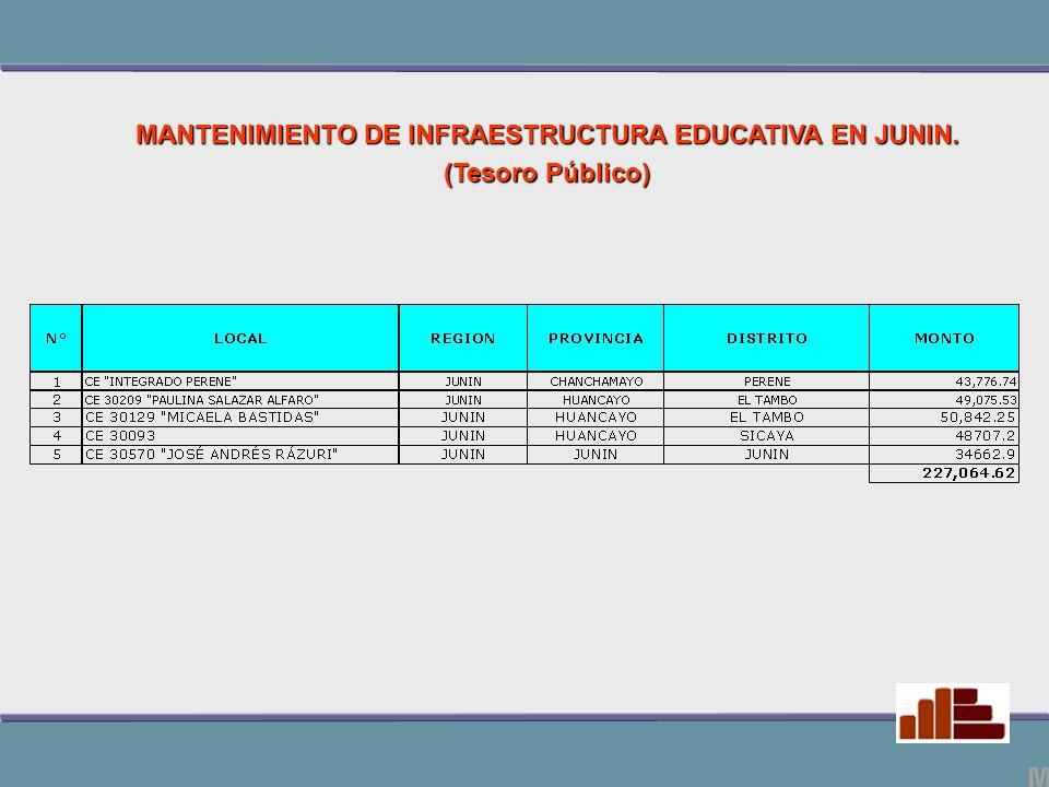 MANTENIMIENTO DE INFRAESTRUCTURA EDUCATIVA EN JUNIN. (Tesoro Público)