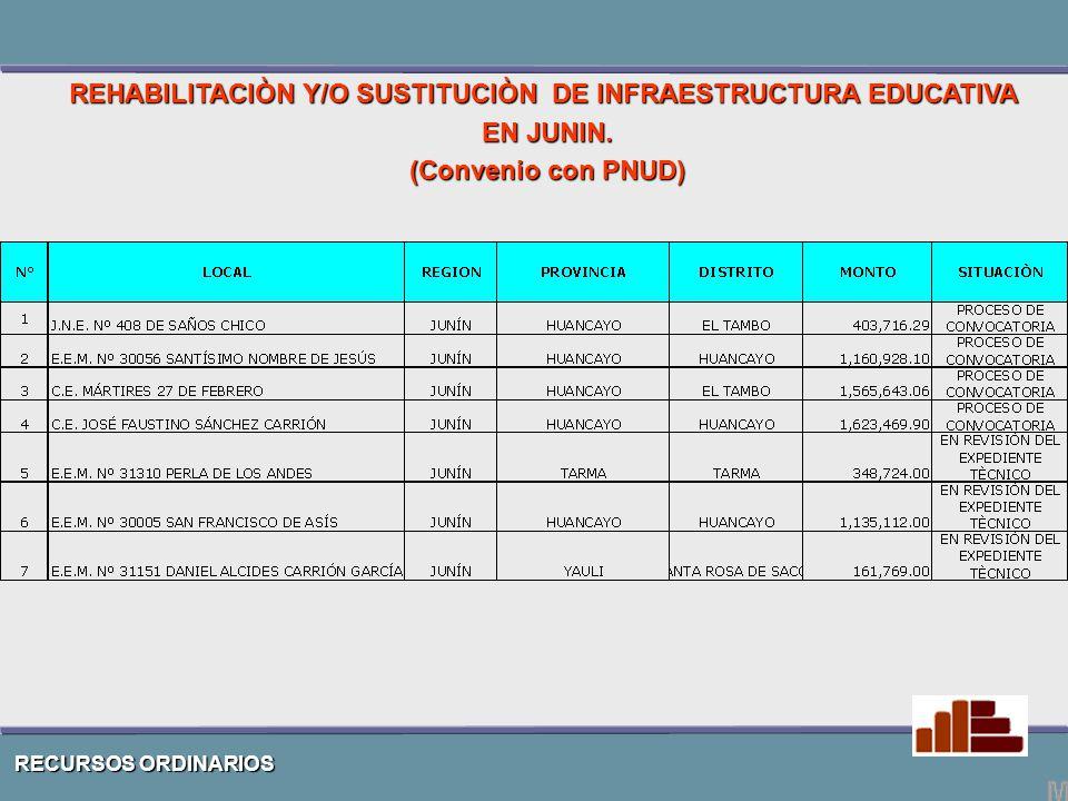 RECURSOS ORDINARIOS REHABILITACIÒN Y/O SUSTITUCIÒN DE INFRAESTRUCTURA EDUCATIVA EN JUNIN.