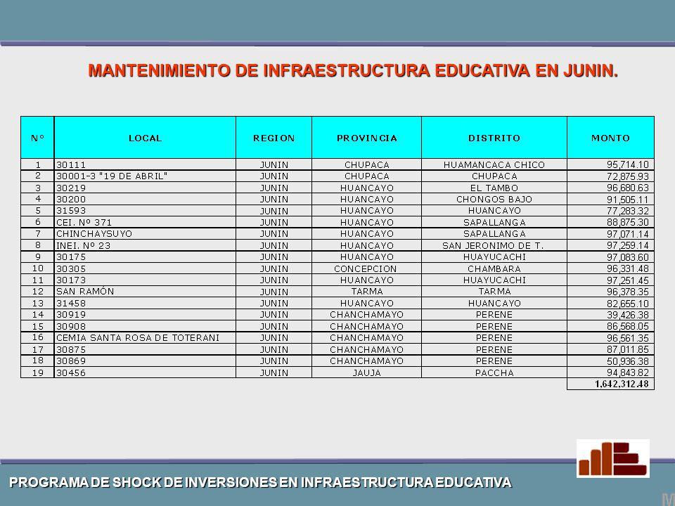 MANTENIMIENTO DE INFRAESTRUCTURA EDUCATIVA EN JUNIN.