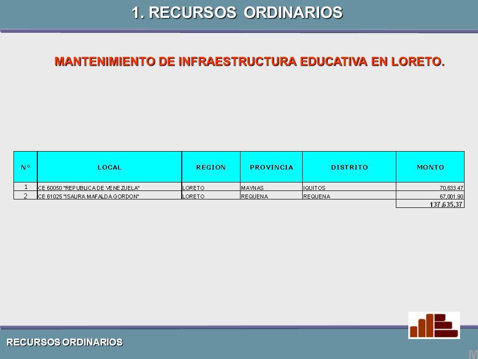 PEAR CONTRATO DE PRÈSTAMO Nº 7176 –PE BANCO MUNDIAL PROGRAMA DE EDUCACIÒN EN ÀREAS RURALES 2.