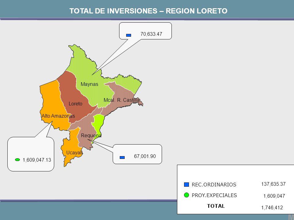 Maynas Mcal. R. Castilla Loreto Alto Amazonas Requena Ucayali 70,633.47 REC.ORDINARIOS PROY.EXPECIALES 137,635.37 1,609,047 1,746,412 TOTAL DE INVERSI