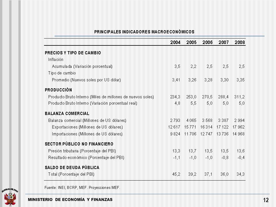 MINISTERIO DE ECONOMÍA Y FINANZAS 12