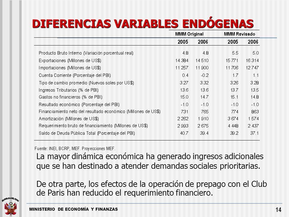 MINISTERIO DE ECONOMÍA Y FINANZAS 14 DIFERENCIAS VARIABLES ENDÓGENAS La mayor dinámica económica ha generado ingresos adicionales que se han destinado