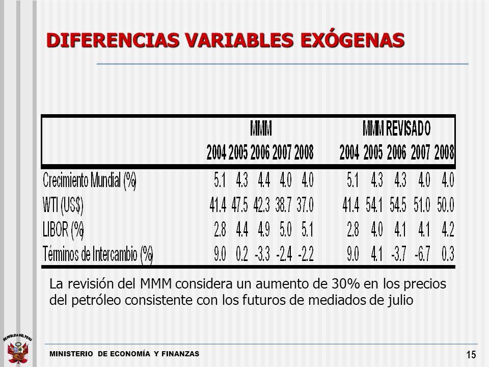 MINISTERIO DE ECONOMÍA Y FINANZAS 15 La revisión del MMM considera un aumento de 30% en los precios del petróleo consistente con los futuros de mediad